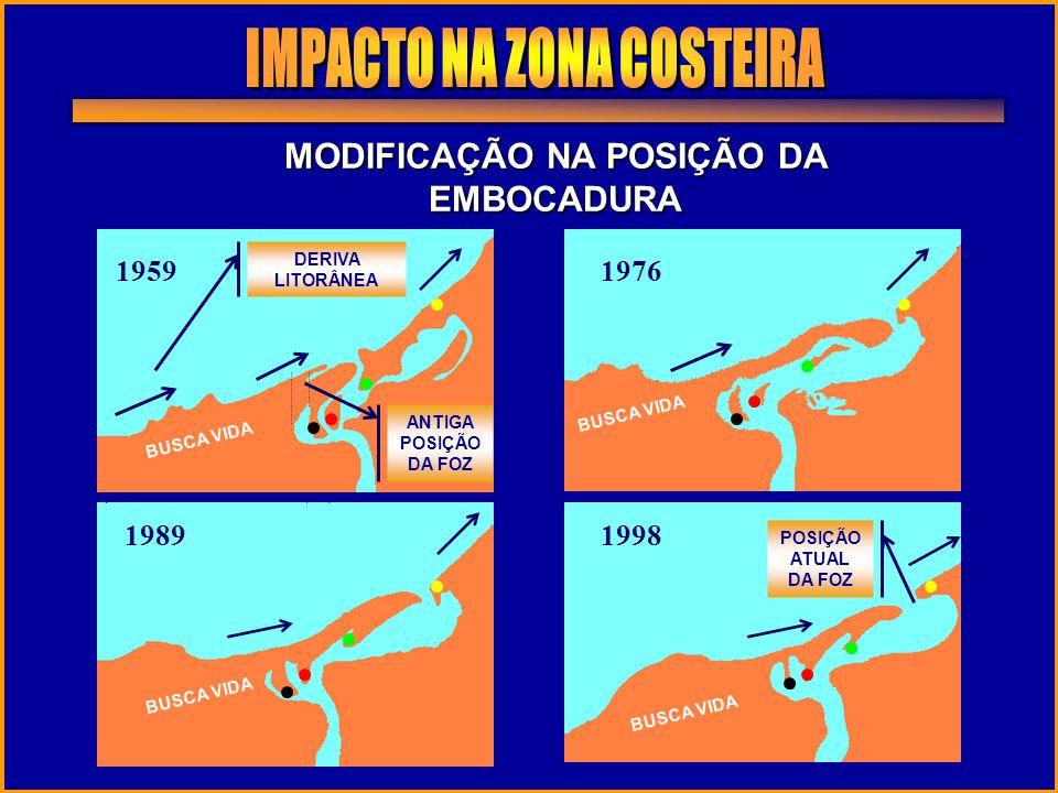 MODIFICAÇÃO NA POSIÇÃO DA EMBOCADURA 1959 DERIVA LITORÂNEA BUSCA VIDA 1976 BUSCA VIDA 1989 BUSCA VIDA 1998 BUSCA VIDA ANTIGA POSIÇÃO DA FOZ POSIÇÃO AT
