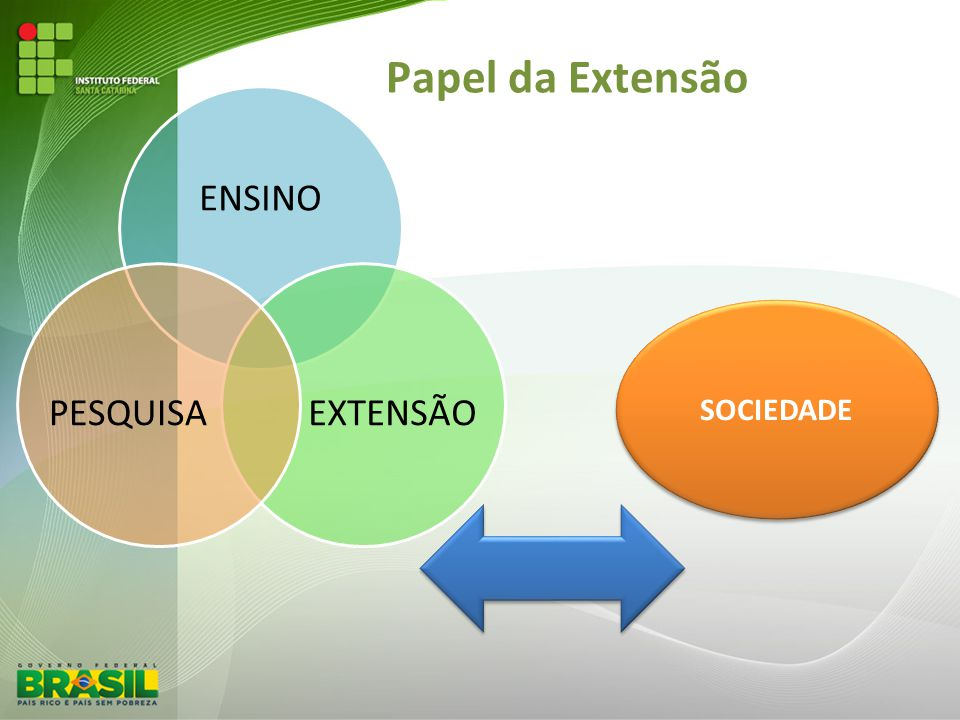 Articulação Extensão e Ensino ENSINOEXTENSÃO Envolvimento de alunos nas ações de extensão; Diálogo com a sociedade (comunicação);Transferência de conhecimento;Geração de trabalho, renda, egressos;Emancipação dos sujeitos.