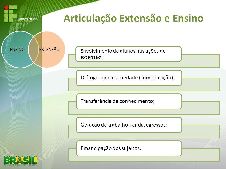 Articulação Extensão e Ensino ENSINOEXTENSÃO Envolvimento de alunos nas ações de extensão; Diálogo com a sociedade (comunicação);Transferência de conh