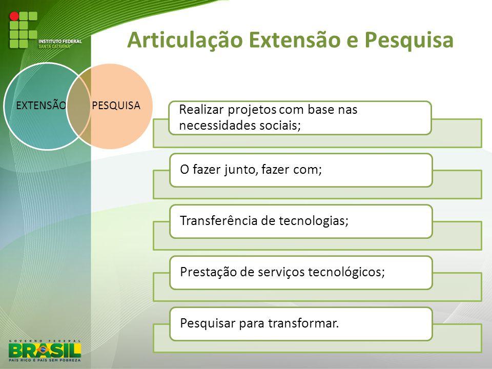 Articulação Extensão e Pesquisa EXTENSÃOPESQUISA Realizar projetos com base nas necessidades sociais; O fazer junto, fazer com;Transferência de tecnol