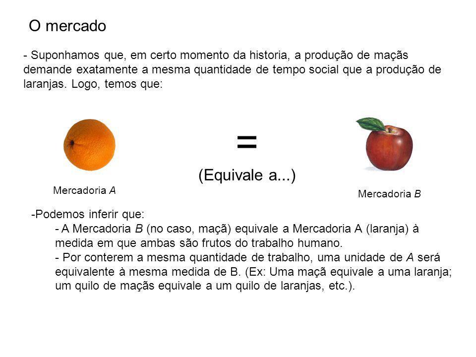 O mercado - Suponhamos que, em certo momento da historia, a produção de maçãs demande exatamente a mesma quantidade de tempo social que a produção de laranjas.