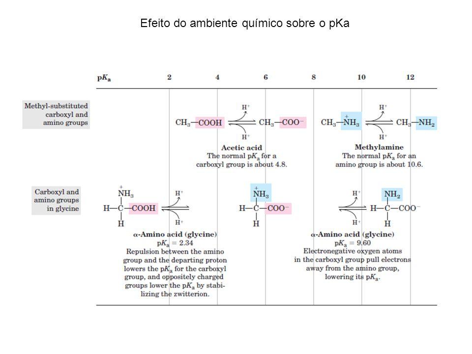 Efeito do ambiente químico sobre o pKa