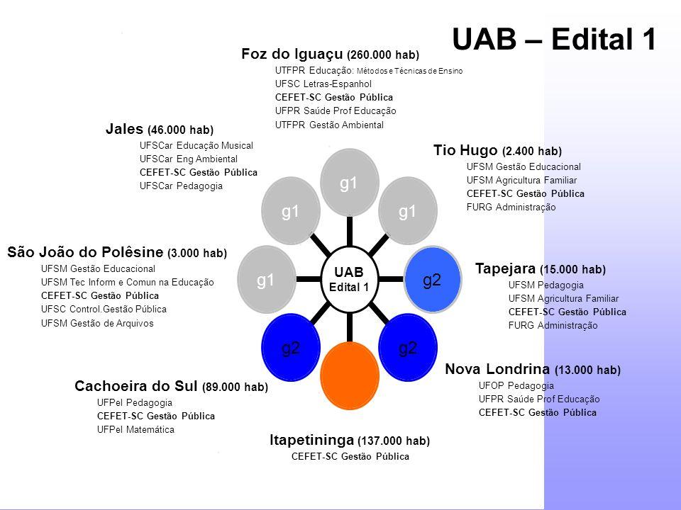 Jales (46.000 hab) UFSCar Educação Musical UFSCar Eng Ambiental CEFET-SC Gestão Pública UFSCar Pedagogia Nova Londrina (13.000 hab) UFOP Pedagogia UFP