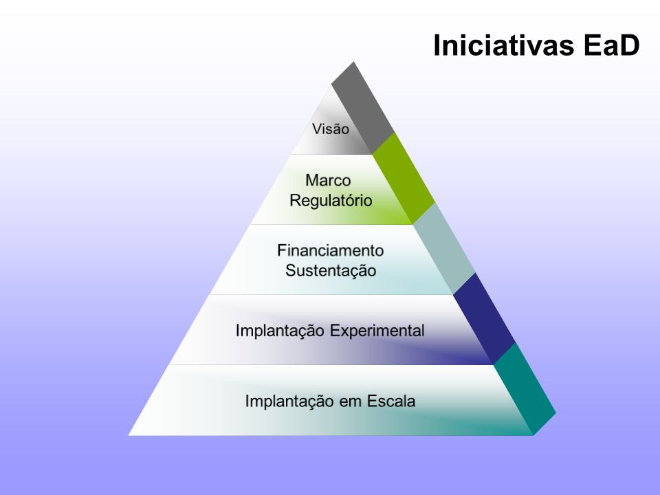 Visão Marco Regulatório Financiamento Sustentação Implantação Experimental Implantação em Escala Iniciativas EaD