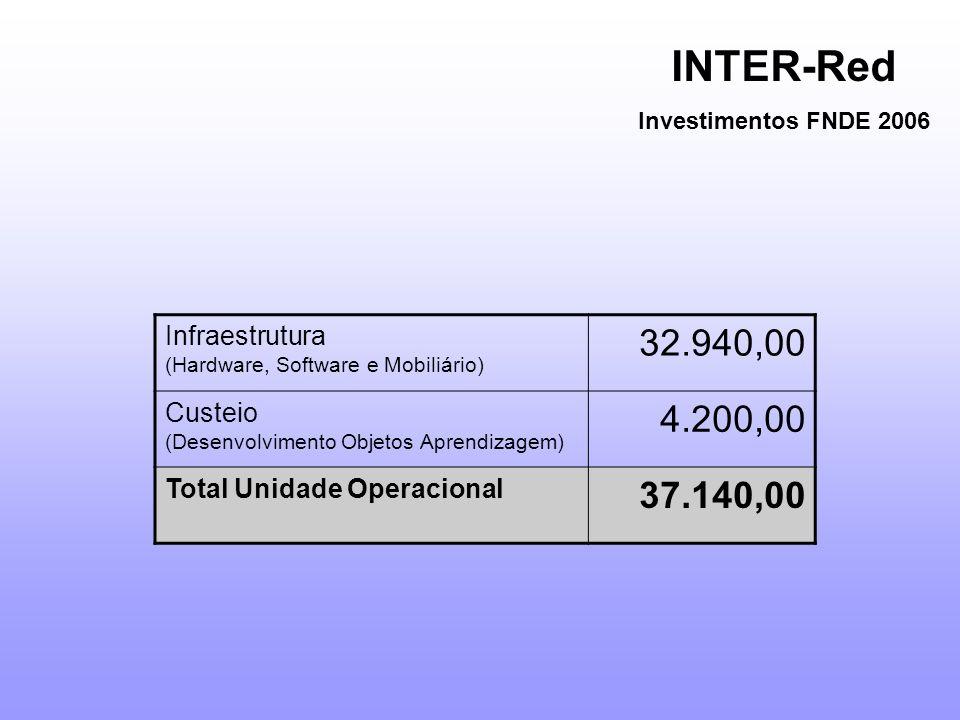 INTER-Red Investimentos FNDE 2006 Infraestrutura (Hardware, Software e Mobiliário) 32.940,00 Custeio (Desenvolvimento Objetos Aprendizagem) 4.200,00 Total Unidade Operacional 37.140,00