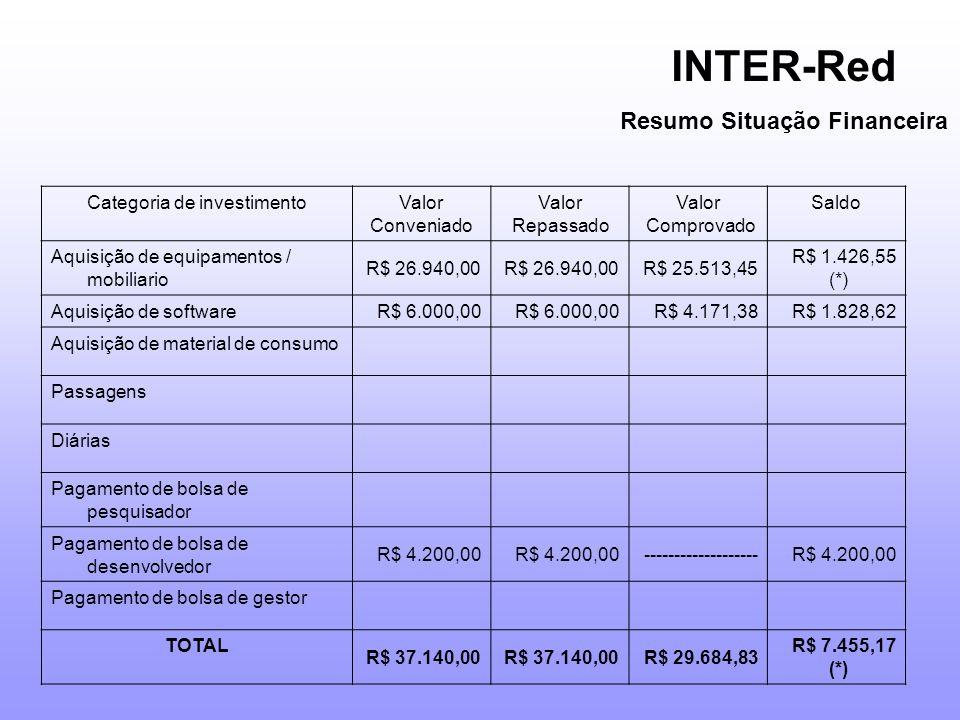 Categoria de investimentoValor Conveniado Valor Repassado Valor Comprovado Saldo Aquisição de equipamentos / mobiliario R$ 26.940,00 R$ 25.513,45 R$ 1.426,55 (*) Aquisição de software R$ 6.000,00 R$ 4.171,38R$ 1.828,62 Aquisição de material de consumo Passagens Diárias Pagamento de bolsa de pesquisador Pagamento de bolsa de desenvolvedor R$ 4.200,00 -------------------R$ 4.200,00 Pagamento de bolsa de gestor TOTAL R$ 37.140,00 R$ 29.684,83 R$ 7.455,17 (*) INTER-Red Resumo Situação Financeira