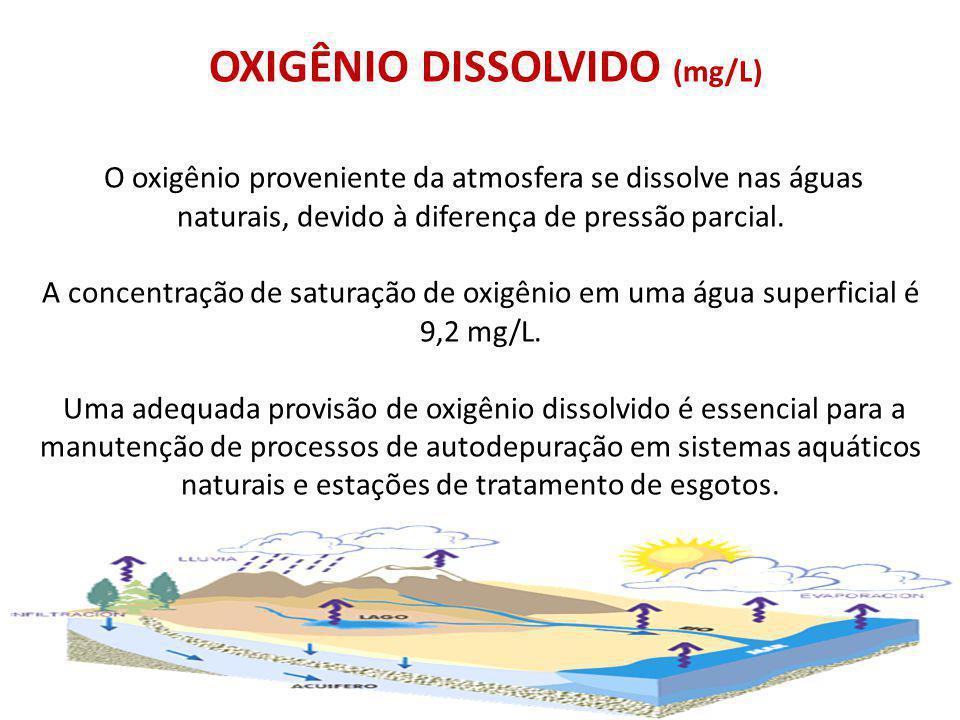 OXIGÊNIO DISSOLVIDO (mg/L) O oxigênio proveniente da atmosfera se dissolve nas águas naturais, devido à diferença de pressão parcial. A concentração d
