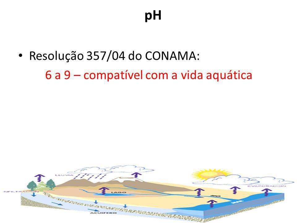pH Resolução 357/04 do CONAMA: 6 a 9 – compatível com a vida aquática