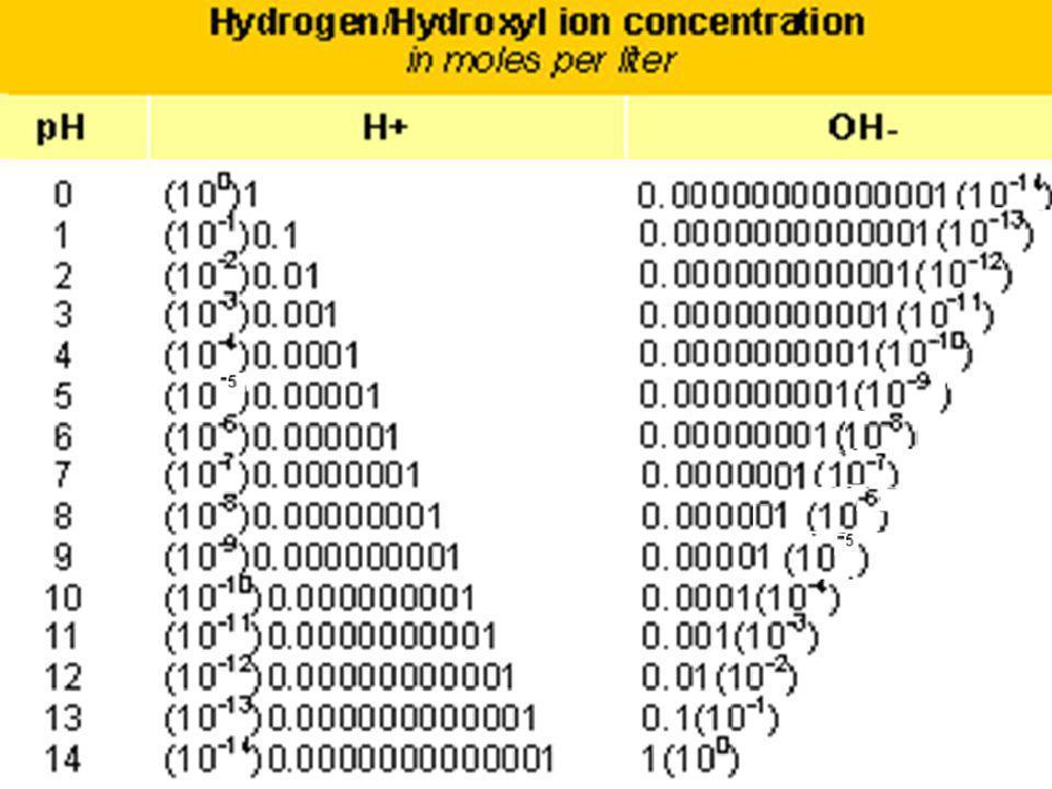 pH [íons de hidrogênio] - ESCALA Águas superficiais = pH 6 a 8,5 Influencia a solubilidade substâncias e a toxicidade Ligeiramente alcalinas devido à