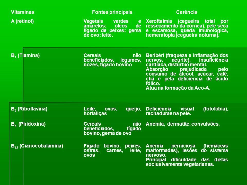 VitaminasFontes principaisCarência A (retinol)Vegetais verdes e amarelos; óleos de fígado de peixes; gema de ovo; leite. Xeroftalmia (cegueira total p