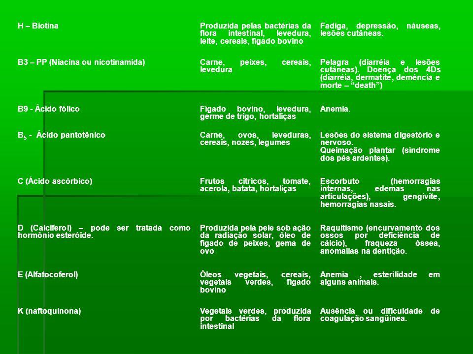 H – BiotinaProduzida pelas bactérias da flora intestinal, levedura, leite, cereais, fígado bovino Fadiga, depressão, náuseas, lesões cutâneas. B3 – PP
