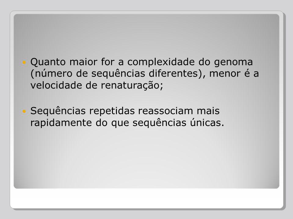 Quanto maior for a complexidade do genoma (número de sequências diferentes), menor é a velocidade de renaturação; Sequências repetidas reassociam mais
