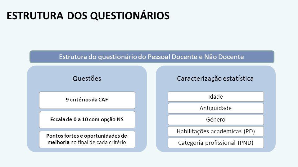 ESTRUTURA DOS QUESTIONÁRIOS Questões 9 critérios da CAF Escala de 0 a 10 com opção NS Pontos fortes e oportunidades de melhoria no final de cada crité