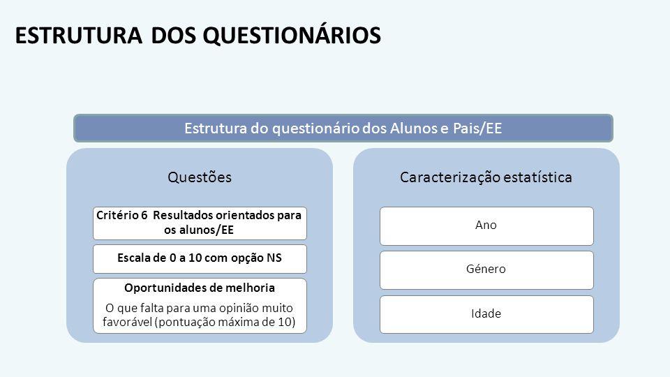 ESTRUTURA DOS QUESTIONÁRIOS Questões Critério 6 Resultados orientados para os alunos/EE Escala de 0 a 10 com opção NS Oportunidades de melhoria O que