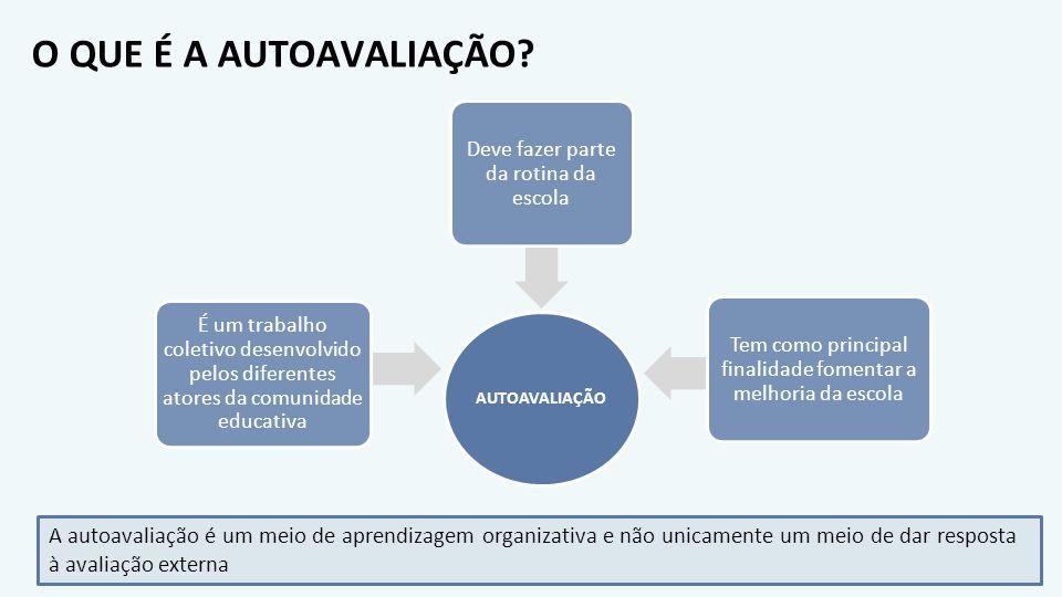 O QUE É A AUTOAVALIAÇÃO? AUTOAVALIAÇÃO É um trabalho coletivo desenvolvido pelos diferentes atores da comunidade educativa Deve fazer parte da rotina