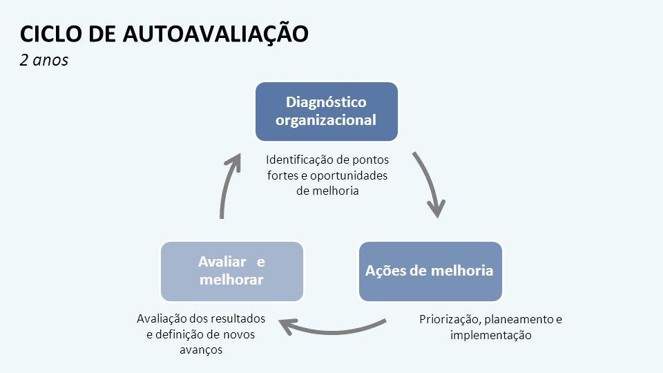 CICLO DE AUTOAVALIAÇÃO 2 anos Identificação de pontos fortes e oportunidades de melhoria Priorização, planeamento e implementação Avaliação dos result