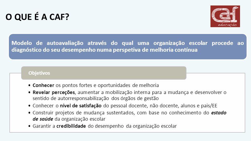 O QUE É A CAF? Conhecer os pontos fortes e oportunidades de melhoria Revelar perceções, aumentar a mobilização interna para a mudança e desenvolver o