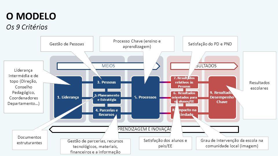 O MODELO Os 9 Critérios Liderança intermédia e de topo (Direção, Conselho Pedagógico, Coordenadores Departamento…) Documentos estruturantes Gestão de