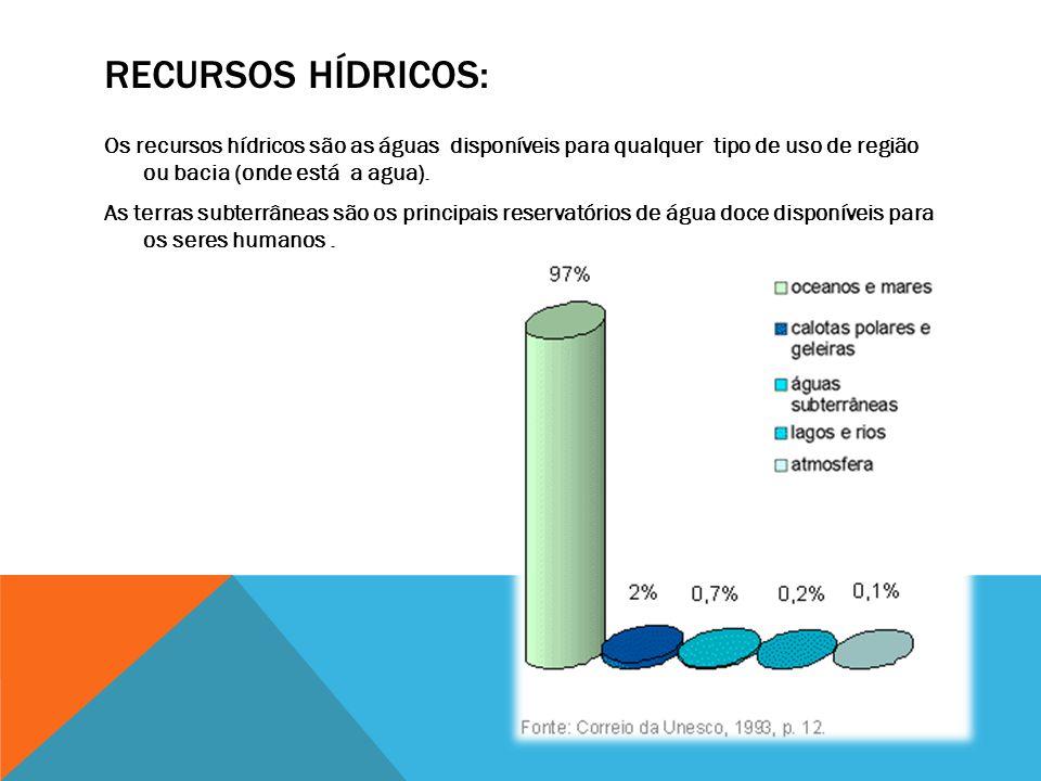 RECURSOS HÍDRICOS: Os recursos hídricos são as águas disponíveis para qualquer tipo de uso de região ou bacia (onde está a agua).