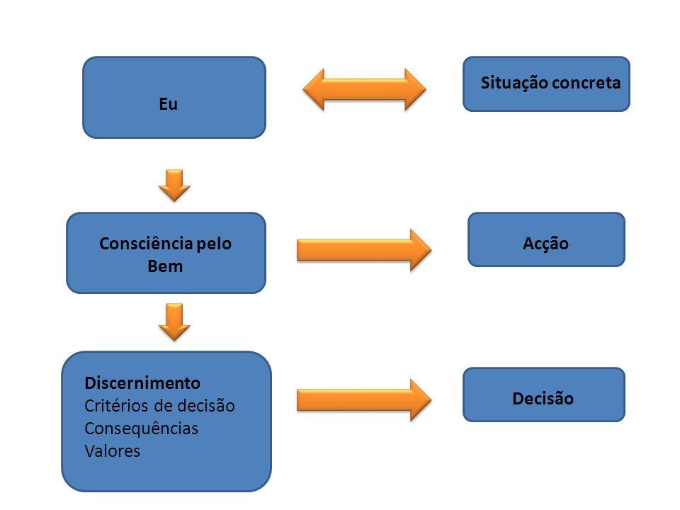 Eu Consciência pelo Bem Discernimento Critérios de decisão Consequências Valores Decisão Acção Situação concreta