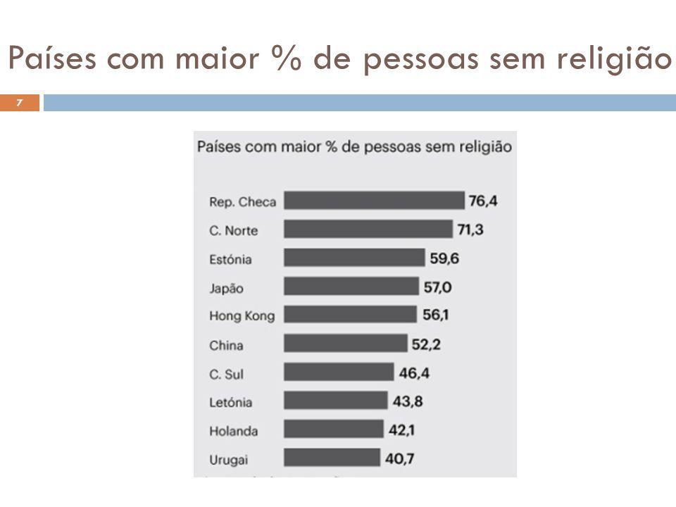 Países com maior % de pessoas sem religião 7
