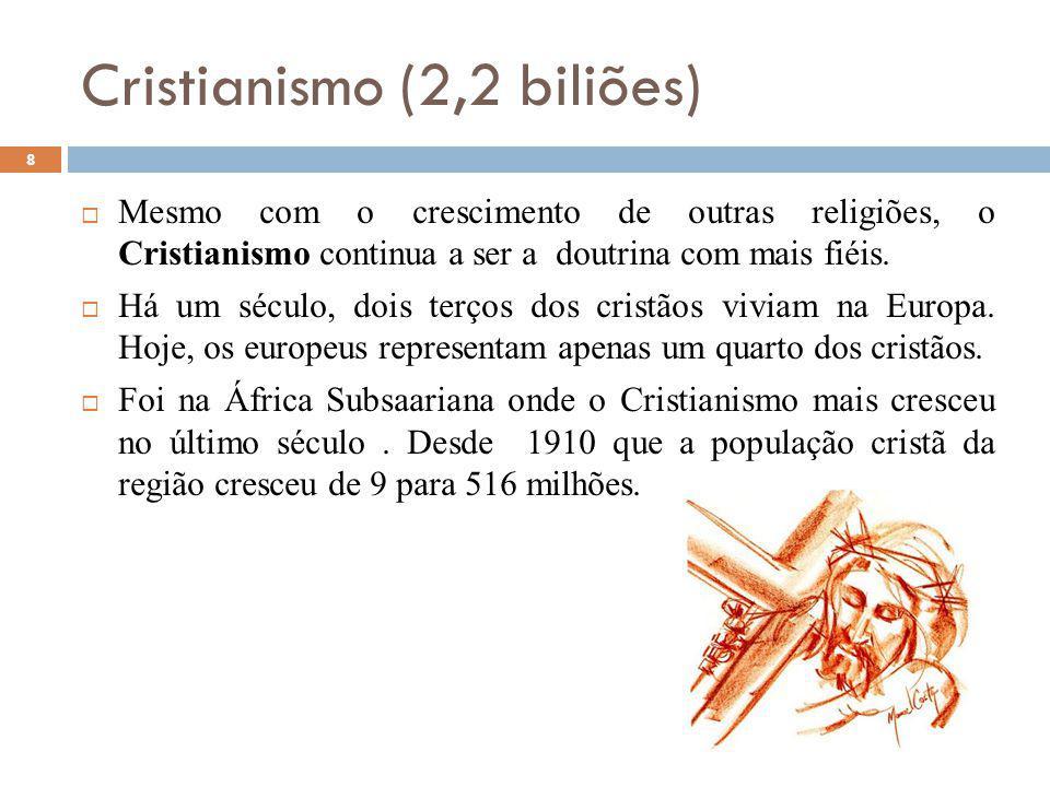 Cristianismo (2,2 biliões) 8 Mesmo com o crescimento de outras religiões, o Cristianismo continua a ser a doutrina com mais fiéis.
