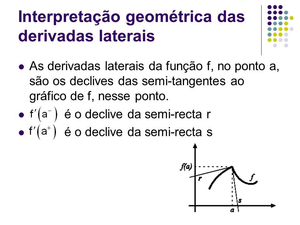 Interpretação geométrica das derivadas laterais As derivadas laterais da função f, no ponto a, são os declives das semi-tangentes ao gráfico de f, nesse ponto.