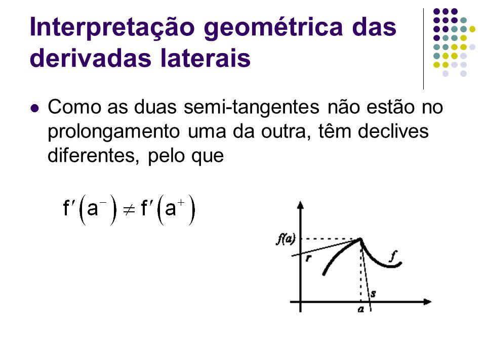 Interpretação geométrica das derivadas laterais Como as duas semi-tangentes não estão no prolongamento uma da outra, têm declives diferentes, pelo que