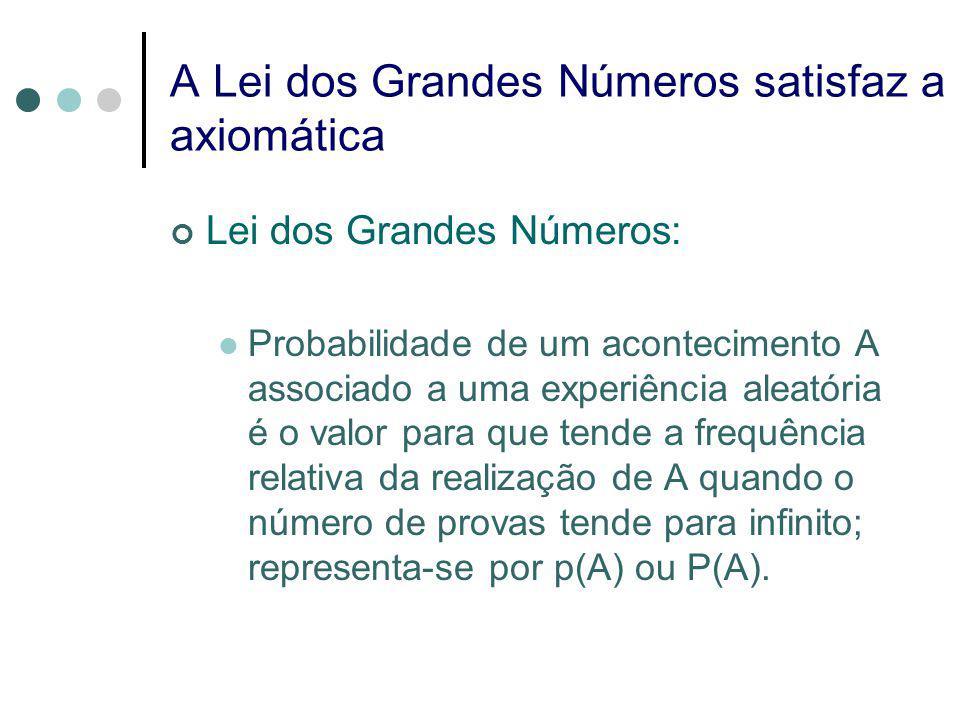 A Lei dos Grandes Números satisfaz a axiomática Lei dos Grandes Números: Probabilidade de um acontecimento A associado a uma experiência aleatória é o valor para que tende a frequência relativa da realização de A quando o número de provas tende para infinito; representa-se por p(A) ou P(A).
