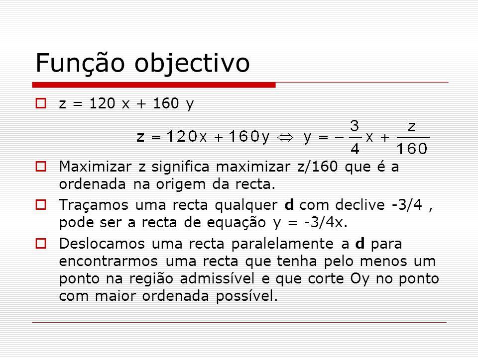 Função objectivo z = 120 x + 160 y Maximizar z significa maximizar z/160 que é a ordenada na origem da recta. Traçamos uma recta qualquer d com decliv
