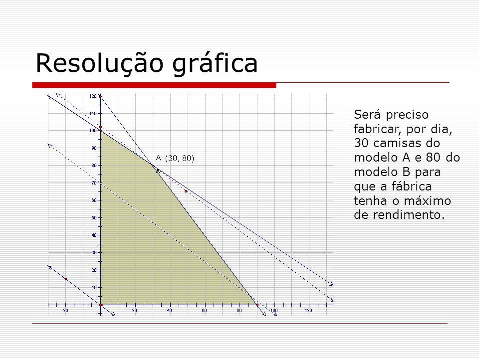 Resolução gráfica Será preciso fabricar, por dia, 30 camisas do modelo A e 80 do modelo B para que a fábrica tenha o máximo de rendimento.