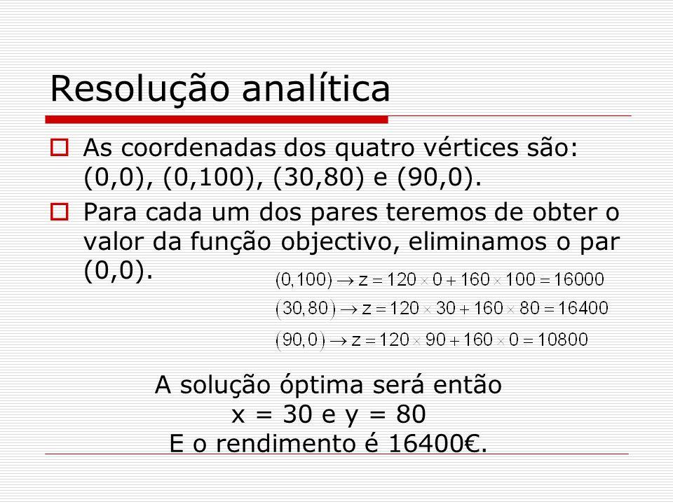 Resolução analítica As coordenadas dos quatro vértices são: (0,0), (0,100), (30,80) e (90,0). Para cada um dos pares teremos de obter o valor da funçã