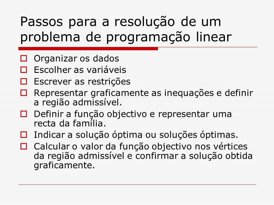 Passos para a resolução de um problema de programação linear Organizar os dados Escolher as variáveis Escrever as restrições Representar graficamente