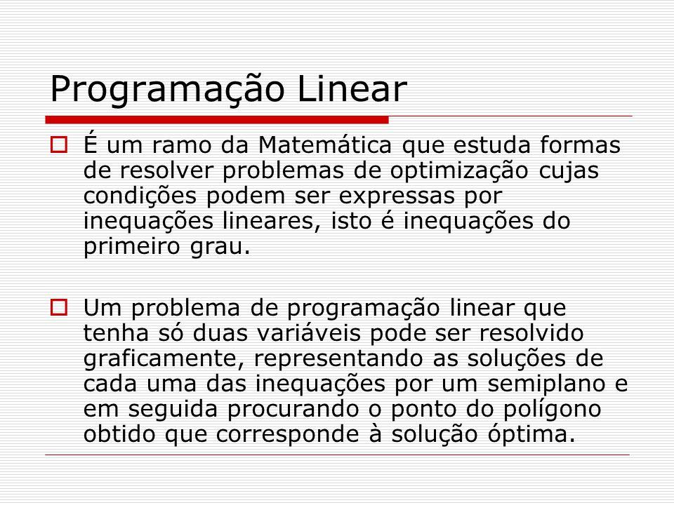 Passos para a resolução de um problema de programação linear Organizar os dados Escolher as variáveis Escrever as restrições Representar graficamente as inequações e definir a região admissível.