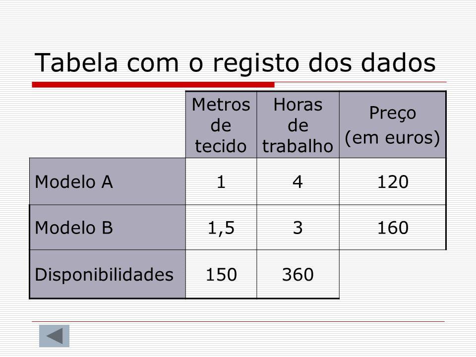 Tabela com o registo dos dados Metros de tecido Horas de trabalho Preço (em euros) Modelo A14120 Modelo B1,53160 Disponibilidades150360