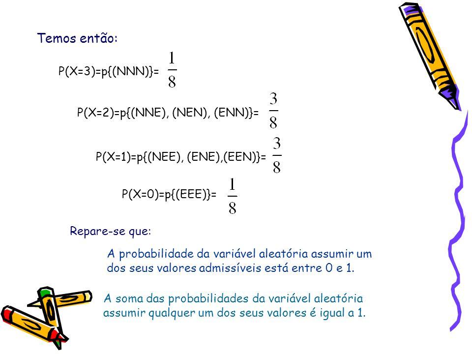Temos então: P(X=3)=p{(NNN)}= P(X=2)=p{(NNE), (NEN), (ENN)}= P(X=1)=p{(NEE), (ENE),(EEN)}= P(X=0)=p{(EEE)}= Repare-se que: A probabilidade da variável aleatória assumir um dos seus valores admissíveis está entre 0 e 1.