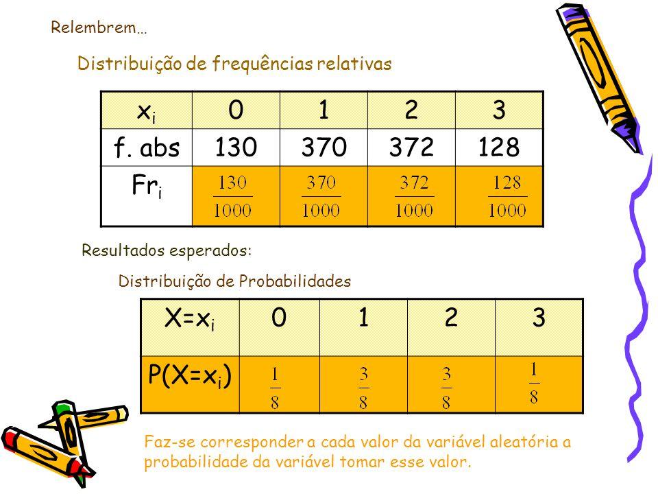 Distribuição de Probabilidades X=x i 0123 P(X=x i ) Resultados esperados: Faz-se corresponder a cada valor da variável aleatória a probabilidade da variável tomar esse valor.