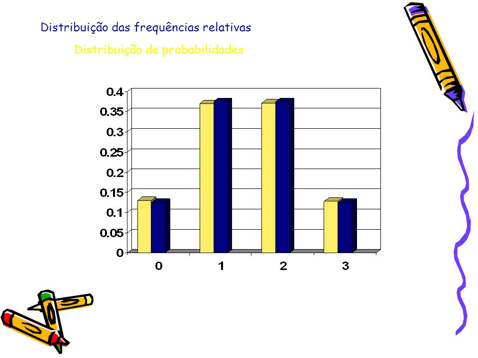 Distribuição das frequências relativas Distribuição de probabilidades