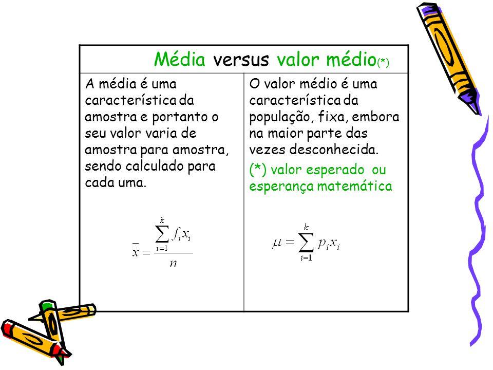 Média versus valor médio (*) A média é uma característica da amostra e portanto o seu valor varia de amostra para amostra, sendo calculado para cada uma.