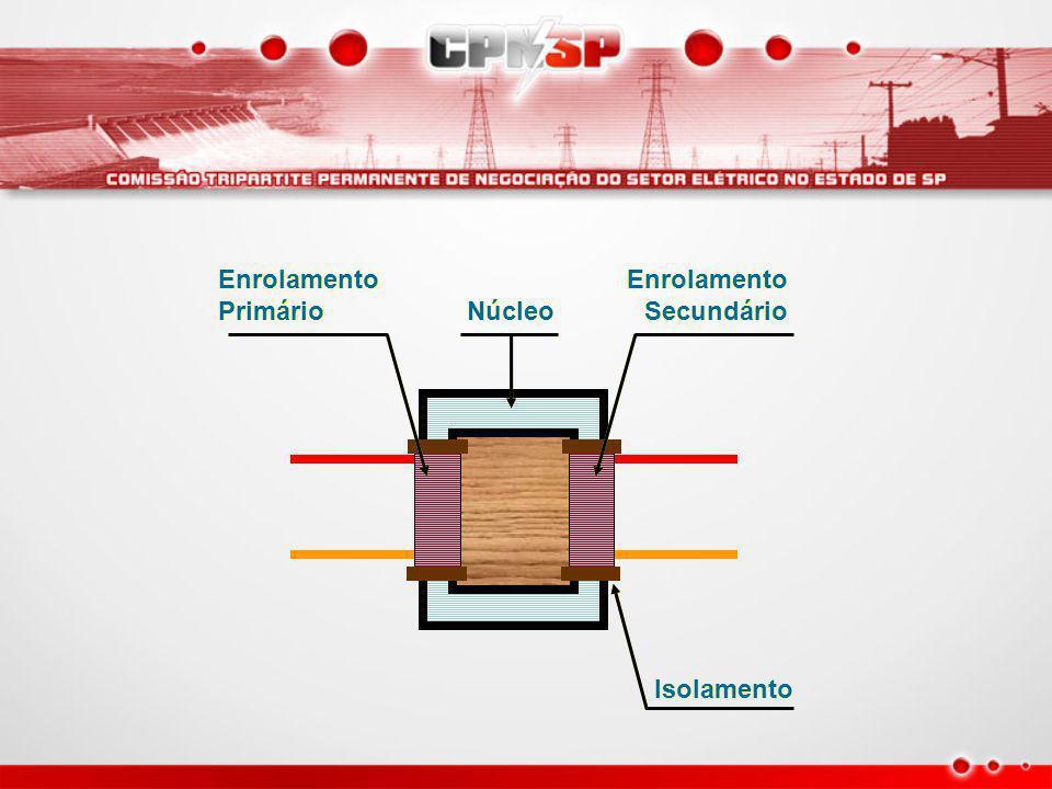 Os transformadores monofásicos possuem Um núcleo de ferro Enrolamentos (primário e secundário) Isolamento entre os enrolamentos e núcleo