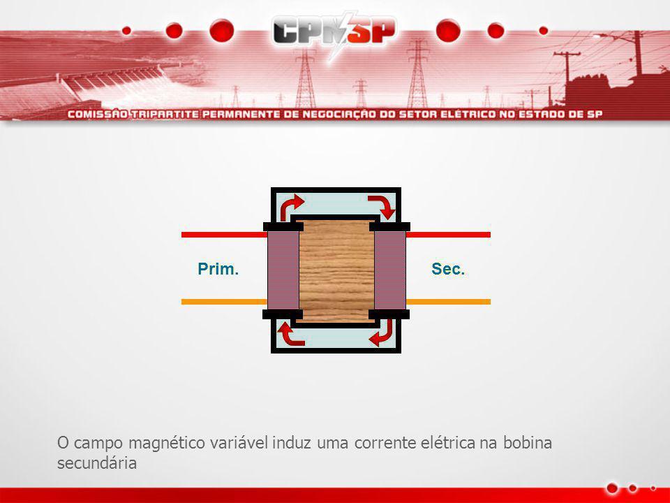 Alimentando a bobina primária com c.a., produz um campo magnético alternado.