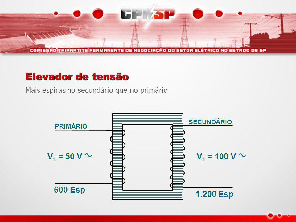 Prim. Sec. O campo magnético variável induz uma corrente elétrica na bobina secundária