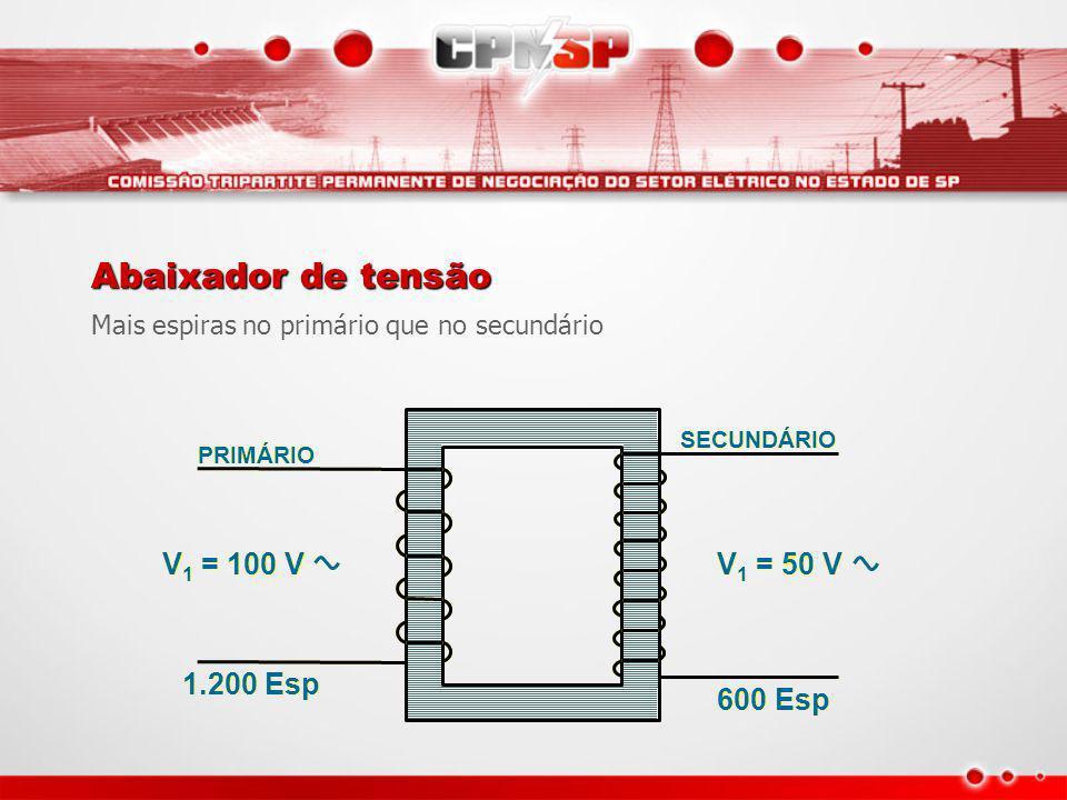 V 1 = 50 V V 1 = 100 V 600 Esp 1.200 Esp PRIMÁRIO PRIMÁRIO SECUNDÁRIO SECUNDÁRIO Elevador de tensão Mais espiras no secundário que no primário