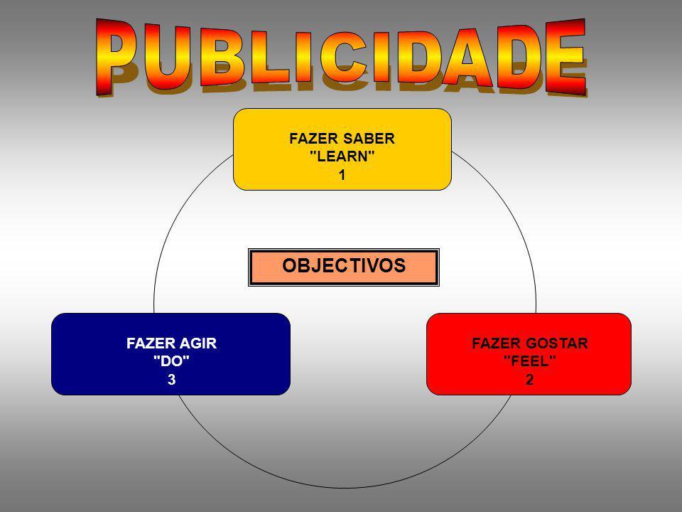 CRITÉRIOS DE ANÁLISE 1.Critérios estratégicos - Alvo - Objectivos - Eixo e promessa 2.