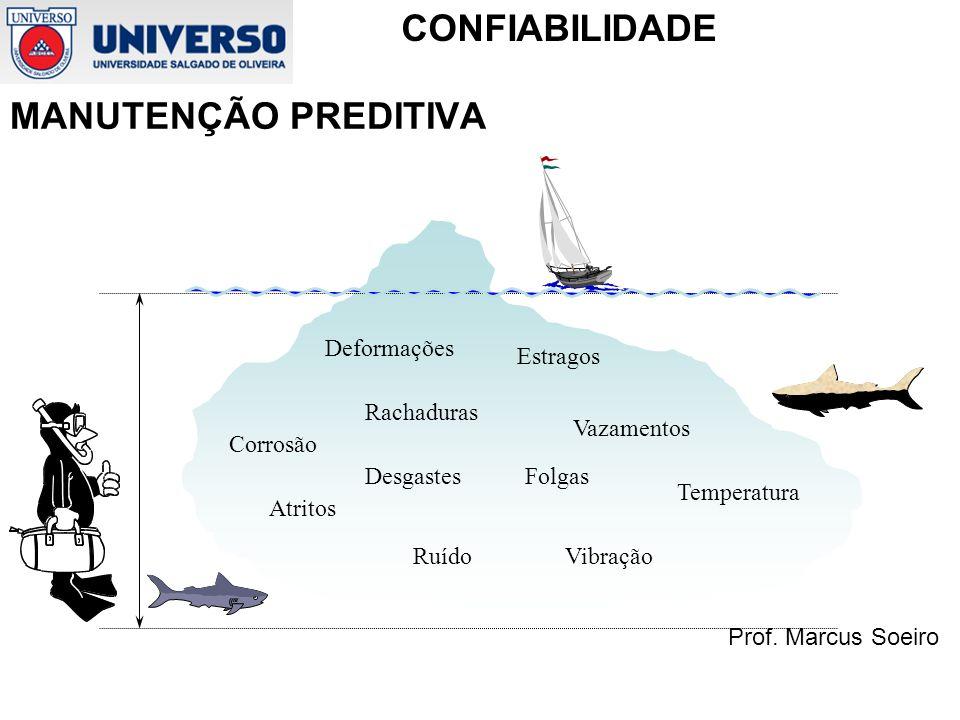 Prof. Marcus Soeiro CONFIABILIDADE MANUTENÇÃO PREDITIVA Corrosão Atritos Ruído Estragos Deformações Rachaduras Vazamentos DesgastesFolgas Temperatura