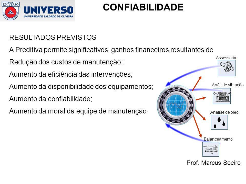 Prof. Marcus Soeiro CONFIABILIDADE RESULTADOS PREVISTOS A Preditiva permite significativos ganhos financeiros resultantes de Redução dos custos de man