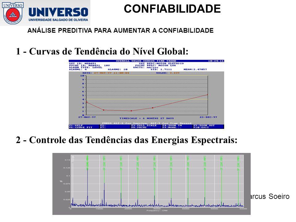 Prof. Marcus Soeiro CONFIABILIDADE ANÁLISE PREDITIVA PARA AUMENTAR A CONFIABILIDADE 1 - Curvas de Tendência do Nível Global: 2 - Controle das Tendênci