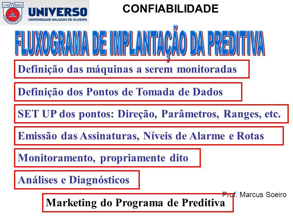 Prof. Marcus Soeiro CONFIABILIDADE Definição das máquinas a serem monitoradas Definição dos Pontos de Tomada de Dados SET UP dos pontos: Direção, Parâ