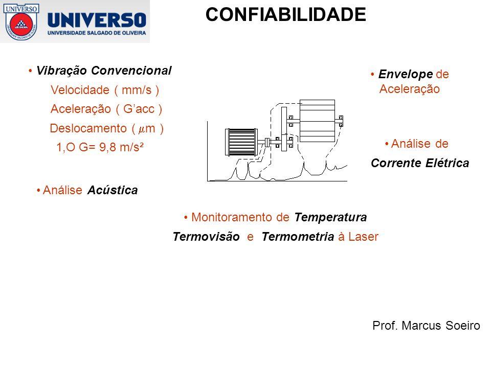 Prof. Marcus Soeiro CONFIABILIDADE Vibração Convencional Velocidade ( mm/s ) Aceleração ( Gacc ) Deslocamento ( m ) 1,O G= 9,8 m/s² Análise de Corrent