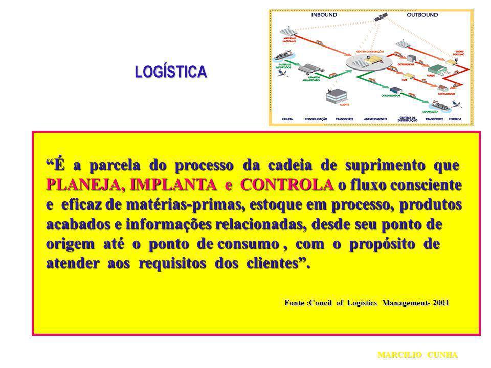 LOGÍSTICA É a parcela do processo da cadeia de suprimento que É a parcela do processo da cadeia de suprimento que PLANEJA, IMPLANTA e CONTROLA o fluxo